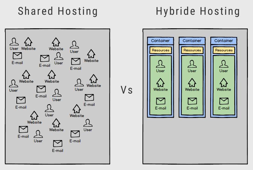 Hybride_hosting